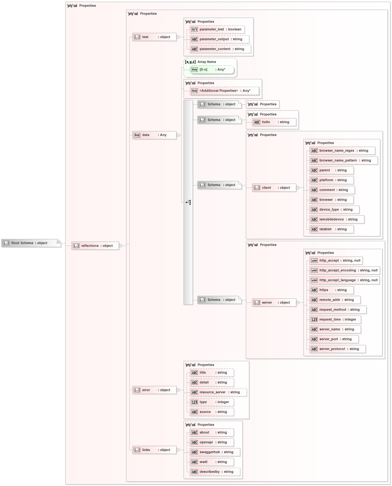 reflections JSON Schema Diagram