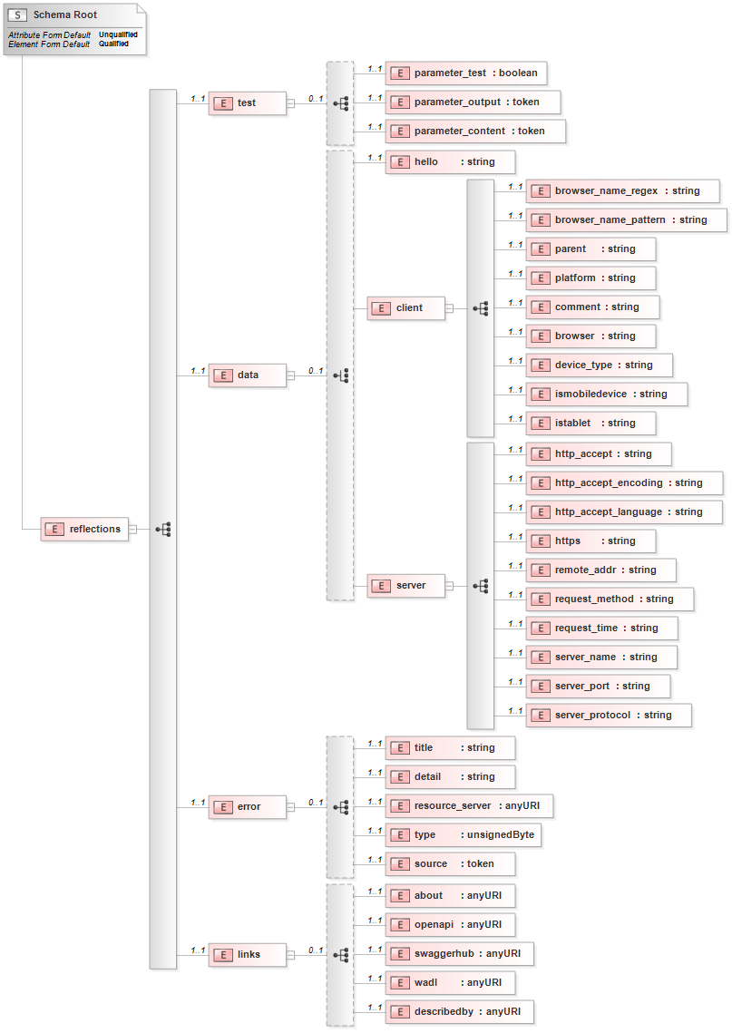 reflections XML Schema Diagram